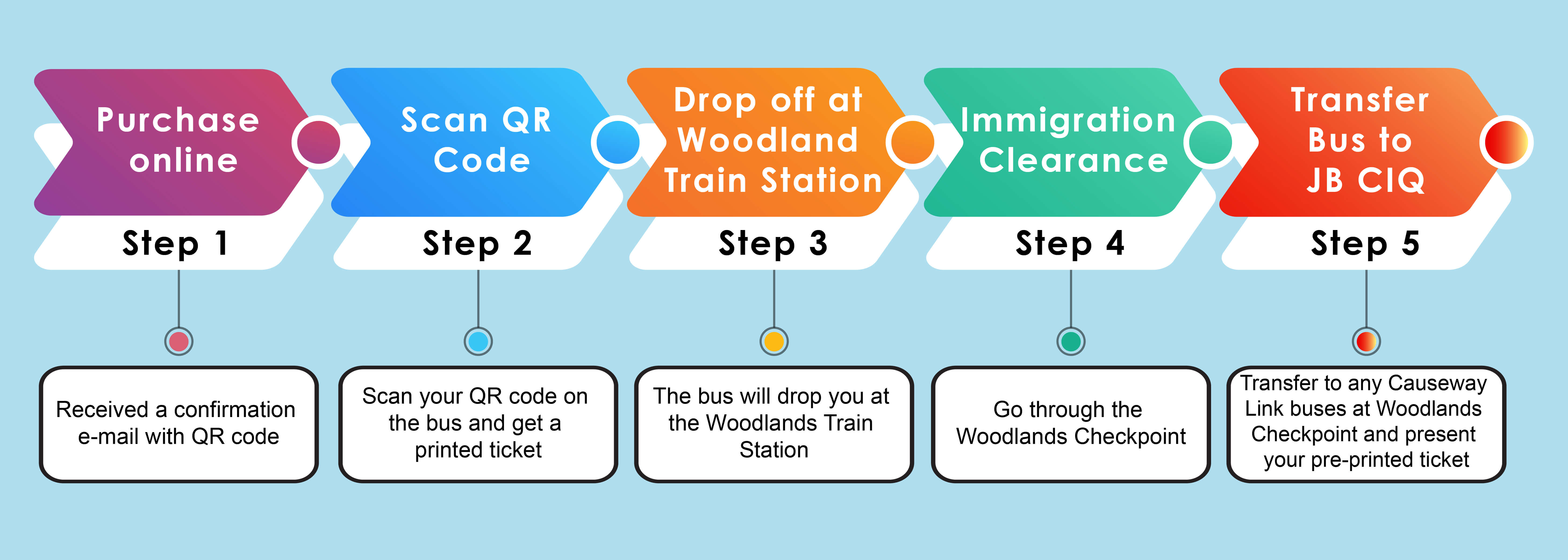 Step 1: Purchase Online (Received a confirmation e-mail with QR code), Step 2: Scan QR Code(Scan your QR code on the bus and get a printed ticket), Step 3: Drop off at woodland train station (The bus will drop you at the Woodlands Train Station), Step 4: Immigration Clearance (Go through the Woodlands Checkpoint), Step 5: Transfer to any Causeway Link buses at Woodlands Checkpoint and present your pre-printed ticket